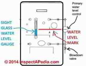 Steam boiler water level sight glass schemaitc (C) InspectApedia