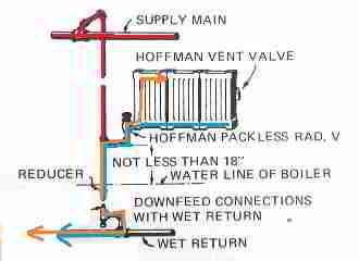 Steam_Book_ITT079 dfcss steam heat radiator pipe connections & types definitions of one