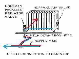 Steam heat radiator pipe connections types definitions for Best type of heating system
