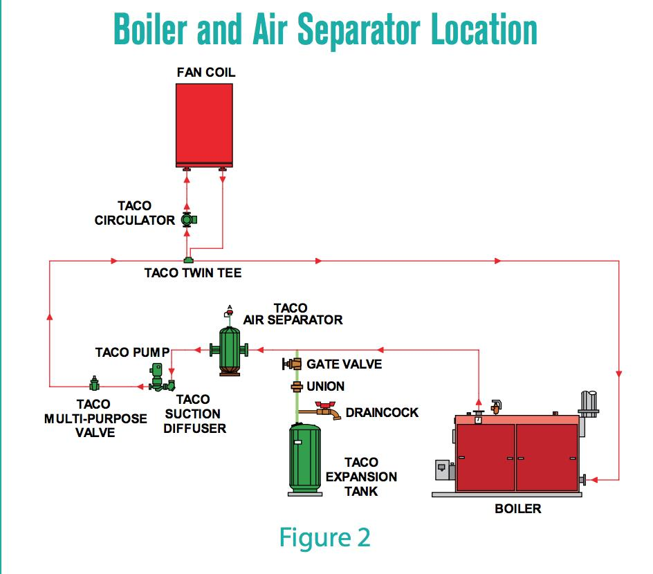 Air scoops, air purgers, air separators: how they work, how to ...