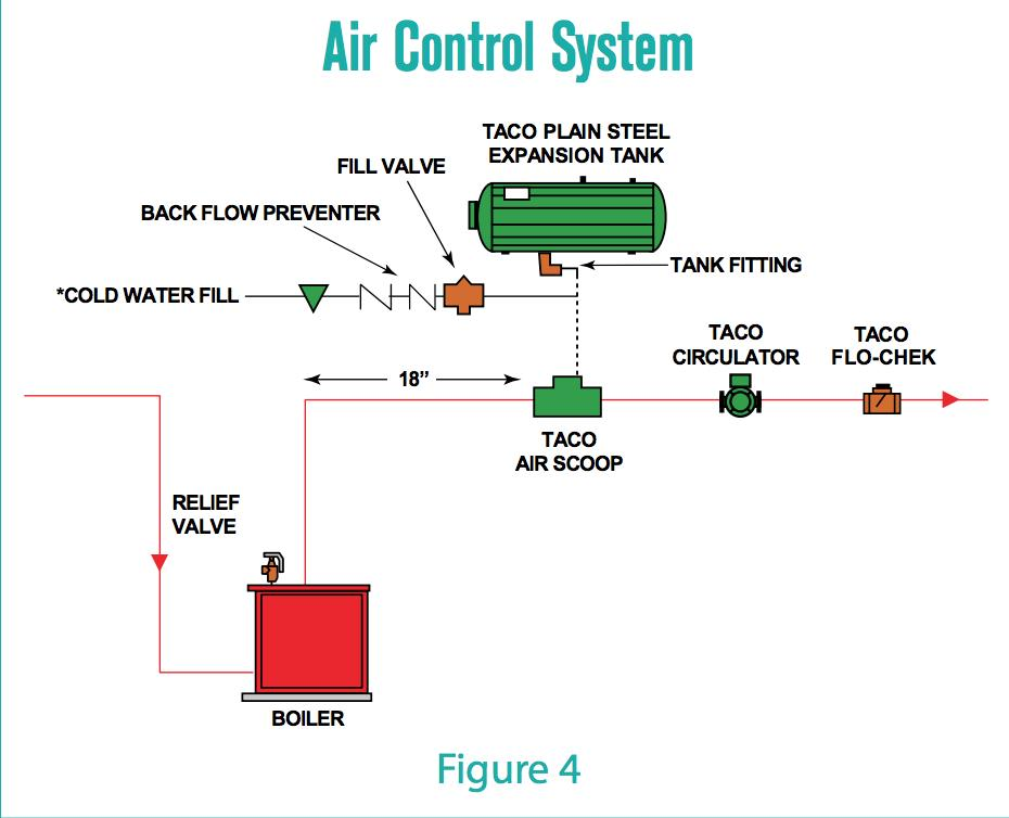 Air Scoops Air Purgers Air Separators How They Work