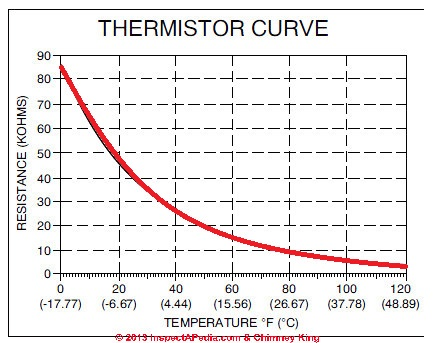 Thermistors definition types uses in room thermostats for 10k type 2 thermistor table