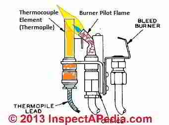 Thermocouple sketch (C) InspectApedia adapted from WeilMclain boiler installation instructions