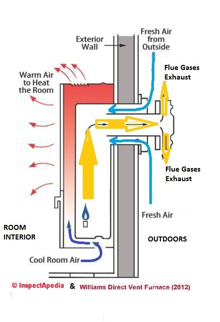 Wall-Mounted Furnaces & Heaters Inspection, troubleshooting, repair advice  for direct-vent gas-fired wall heatersInspectAPedia.com