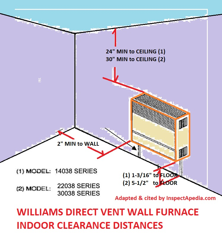 direct-vent wall furnace clearance distances