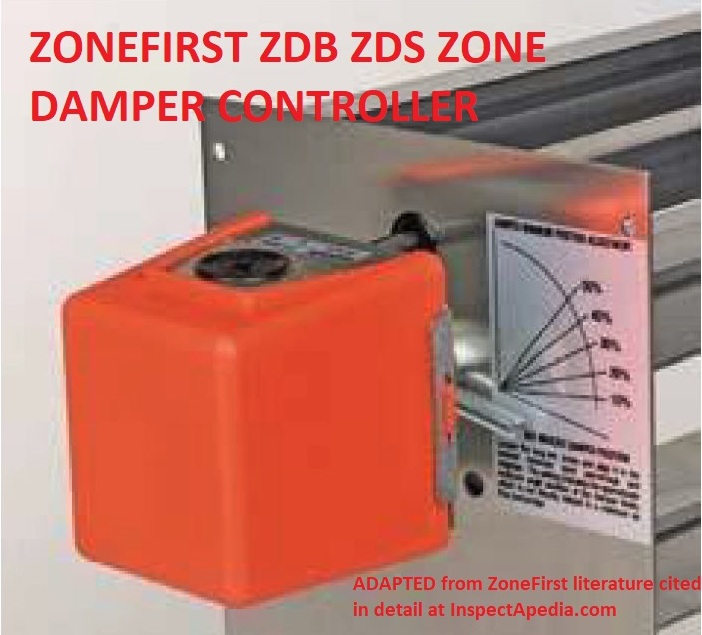 Ductwork Zone Dampers & Airflow Controls - Guide to Zone Dampers for