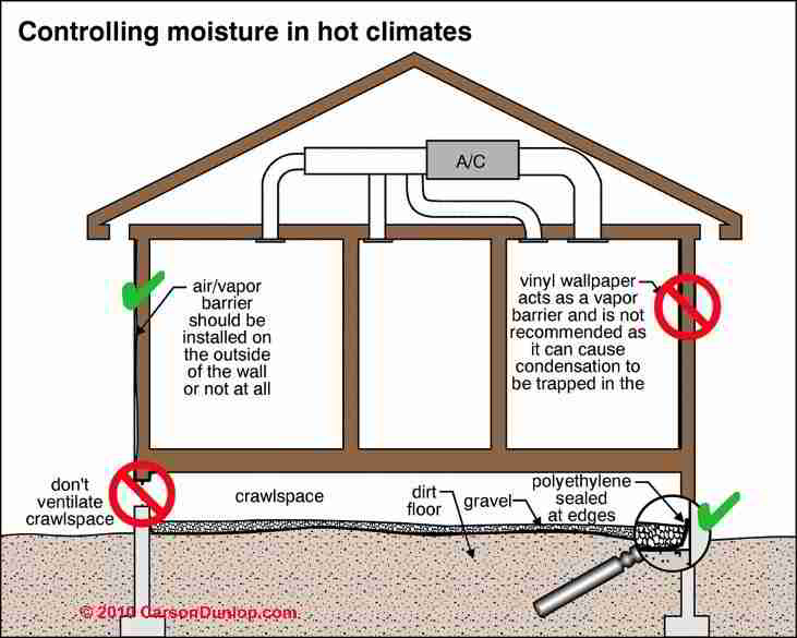 Crawl space moisture barrier choices placement where for How to build a crawl space foundation for a house