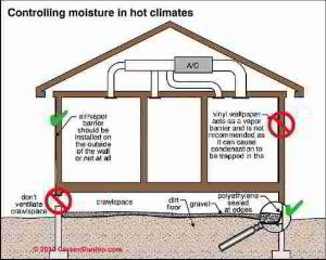 Controlling moisture due to crawl space in hot climates (C) Carson Dunlop