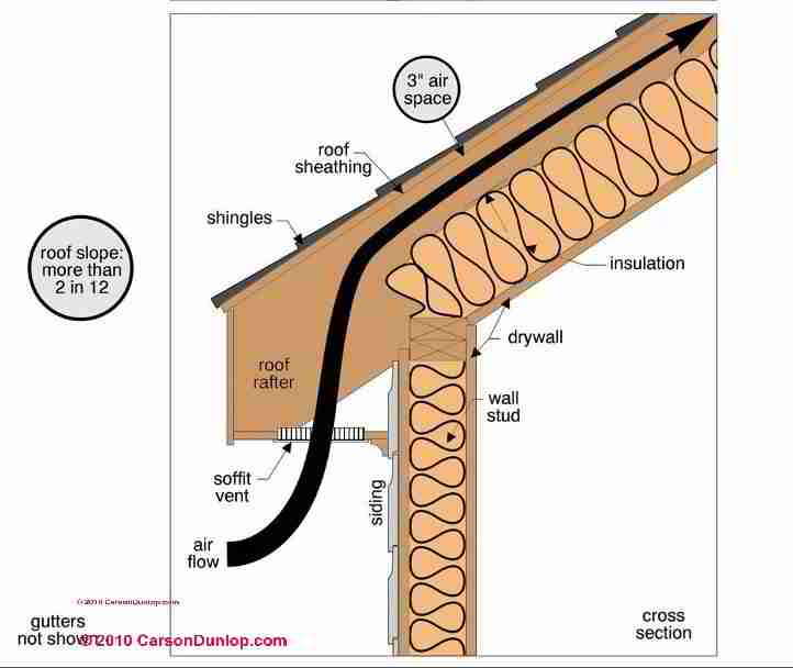 Cathedral Ceiling Ventilation Specifications
