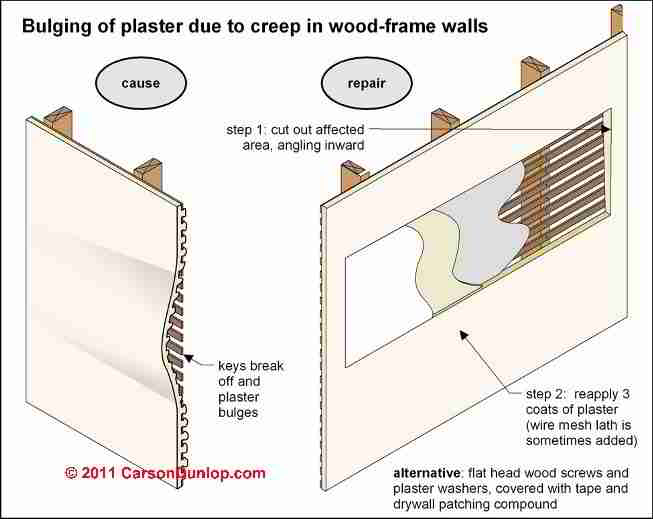 Cracks in plaster walls