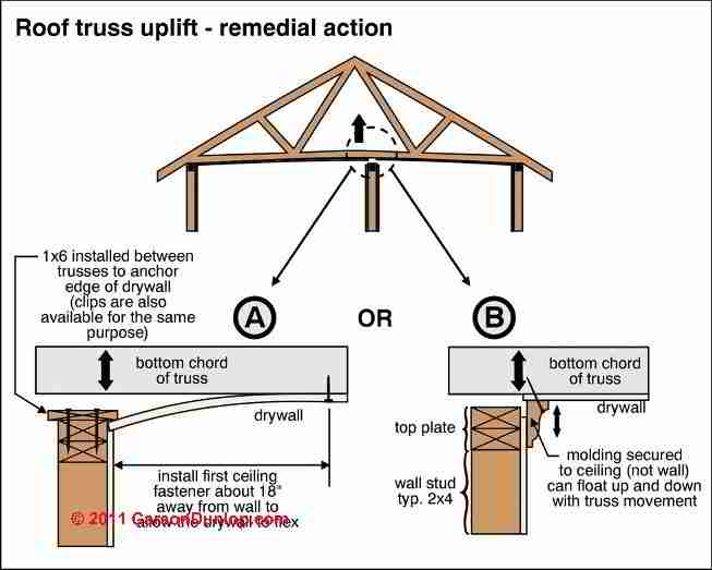 Roof Truss Uplift Arched roof trusses cause cracks at ceiling wall