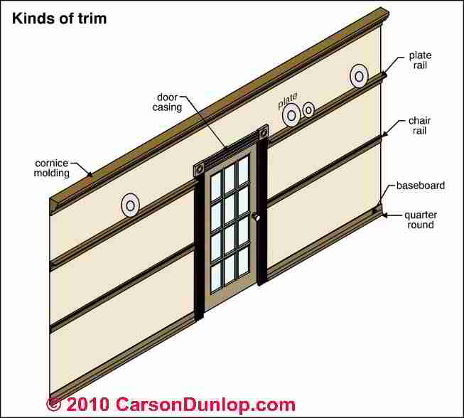 Types And Terms For Interior Building Trim (C) Carson Dunlop Associates