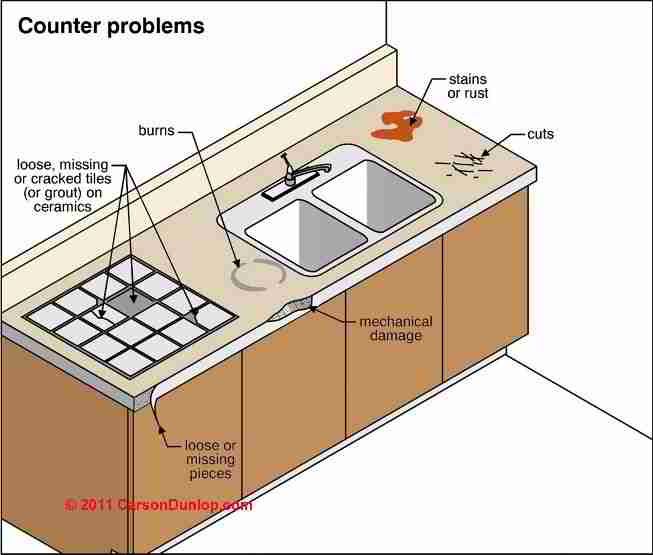 Defects In Kitchen Or Bathroom Cabinets Amp Countertops
