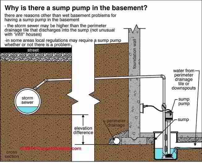 our photos show part of a collection of basement sump pumps found in a