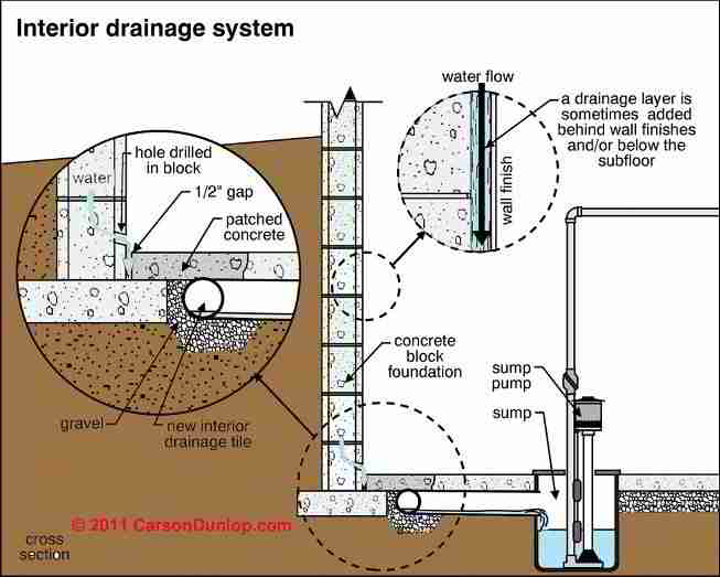 Interior perimeter drain or french drain to stop or for How do you get into interior design