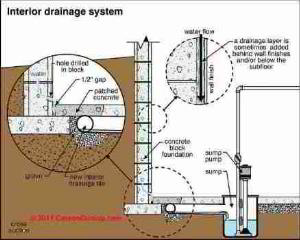 Wet basement cure: interior drain system (C) Carson Dunlop Associates