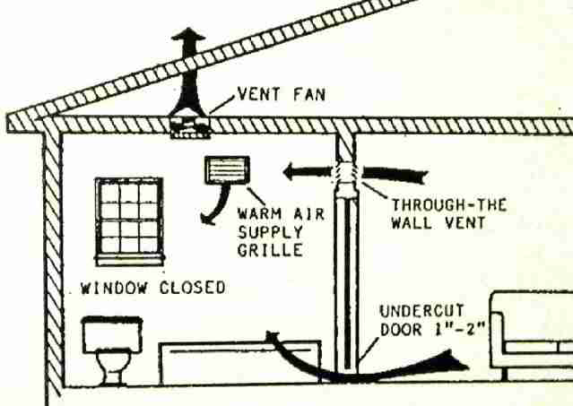 Bathroom Exhaust Fan Terminations At Walls Roofs Bath Vent Duct Closed Screened Clearance
