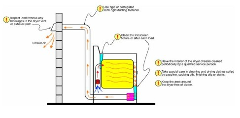clothes dryer fire safety research rh inspectapedia com Hot Spot Diagram Air Vent Plumbing Diagram