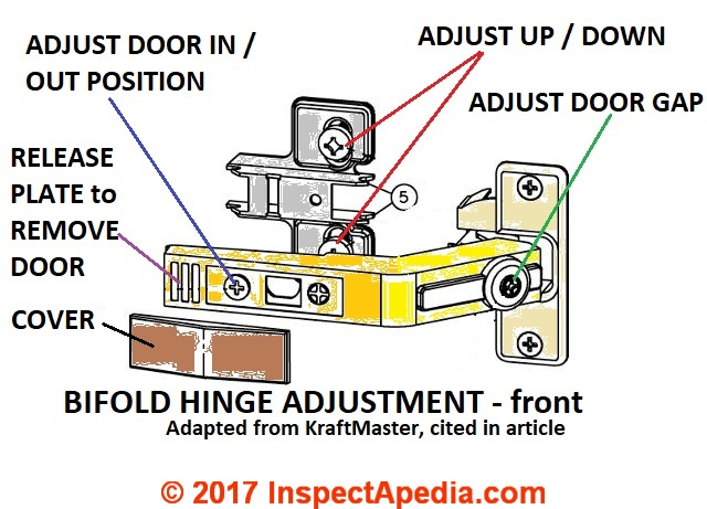 ... Bifold Hinge Adjustments (C) InspectApedia Adapted From KraftMaid