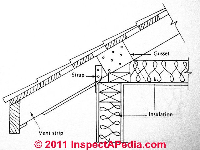 Roof Ventilation Improvements & Options for Cathedral