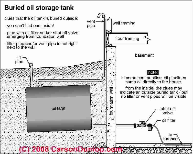 Heating Oil Storage Tank Inspection Procedure Checklist Of