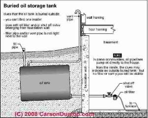 Buried oil tank underground