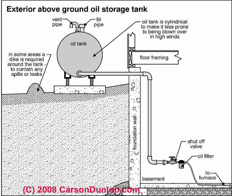 Aboveground outdoor oil tank (C) Carson Dunlop Associates  sc 1 st  InspectAPedia.com : diesel storage containers  - Aquiesqueretaro.Com