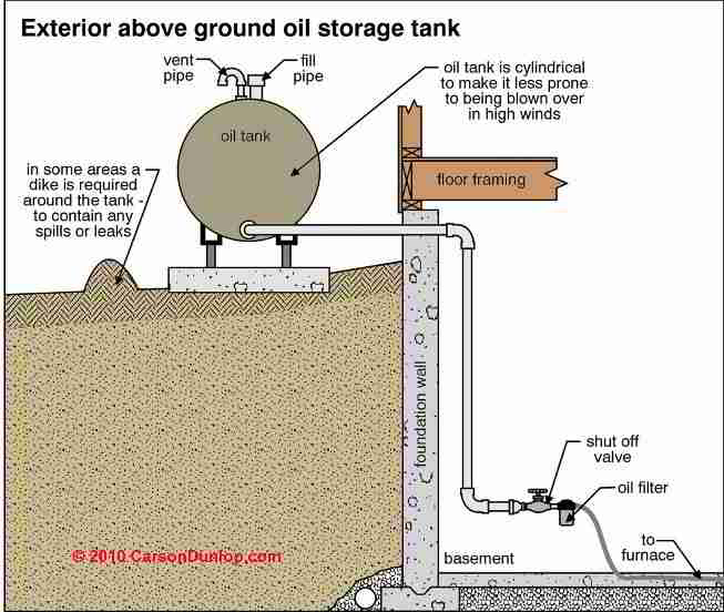 How To Prevent Water Leaks Into Or Water Condensation In