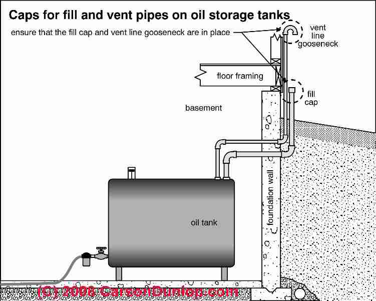 How Does Water Enter An Above Ground Oil Storage Tank