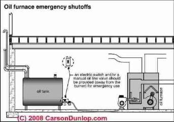 Oil system fuel and electricity shutoffs (C) Carson Dunlop Associates