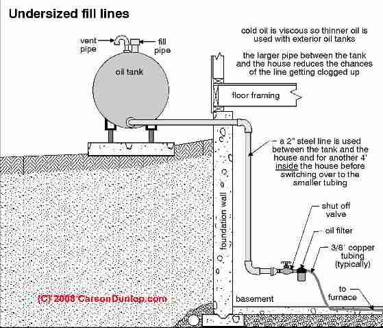 Tetra Storage Tank Piping Diagram - Find Wiring Diagram •