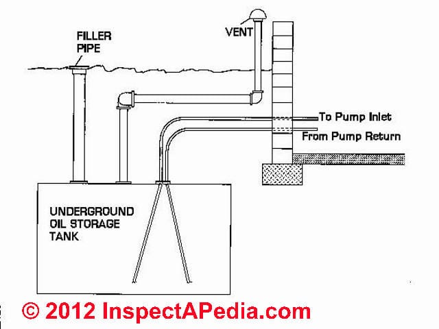 Heating oil tank hook up