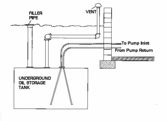Heating Oil Tank Amp Piping Sludge Prevention Or Cures Oil