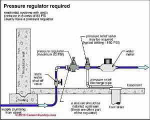 Water pressure regulator (C) Carson Dunlop Associates