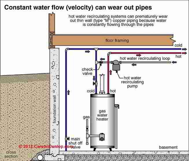 Hot Water Recirculating Line Warning C D Friedman Carson Dunlop Ociates