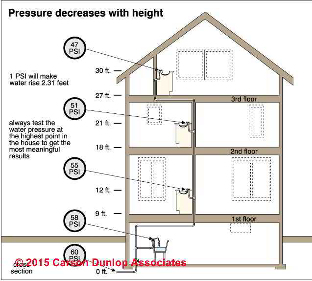 Building Height Effects On Water Pressure