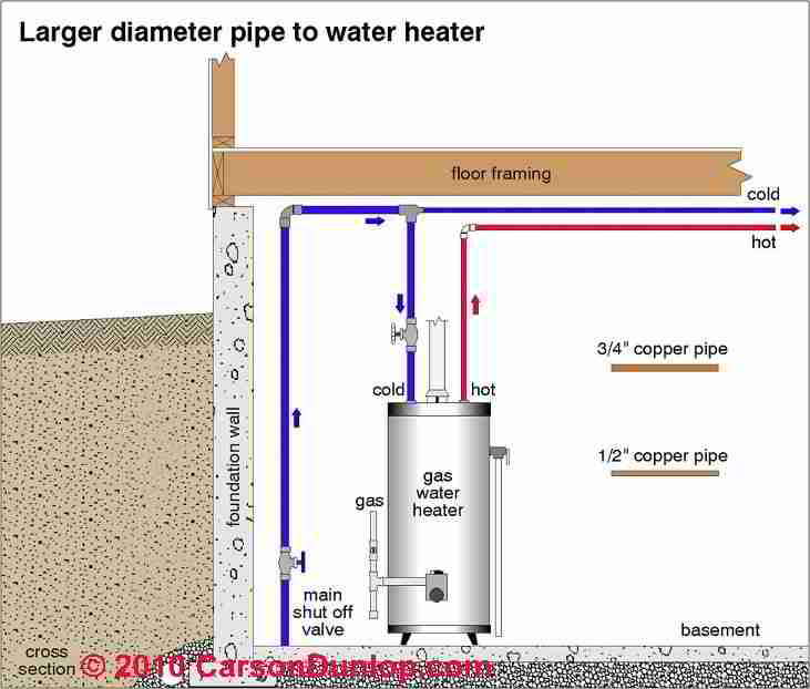 How to improve hot water from your water heater or tankless coil