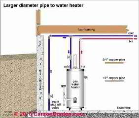 Hot Water Heater Reviews - Best Cheap Hot Water Heater Reviews
