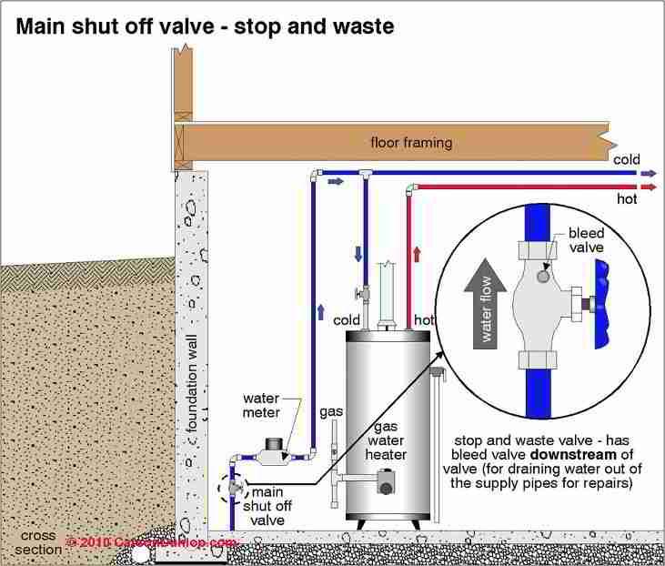 Find Water Leak Outside House