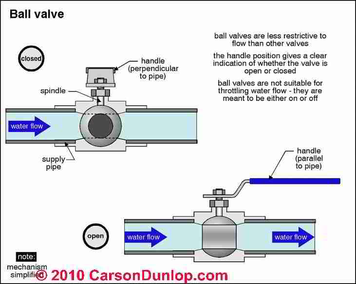No hot water hot water pressure loss troubleshooting for What type of plumbing do i have