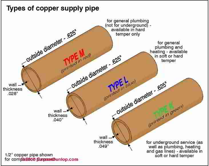 Copper water supply and drain piping inspection repair for House water pipes types