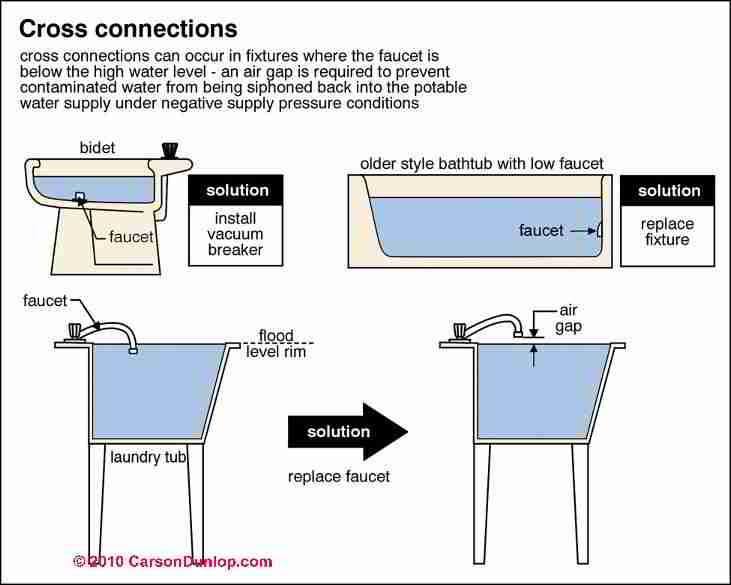 What Is A Cross Connection A Guide To Plumbing Cross