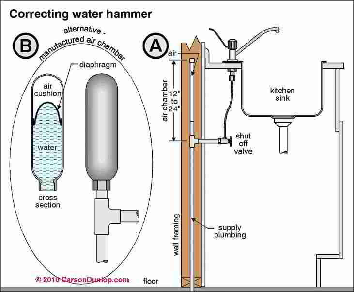 Banging Pipes Water Hammer Plumbing Noise Faqs
