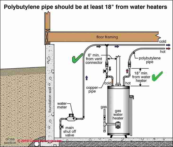 Installation specifications inspection testing plastic for House water pipes types