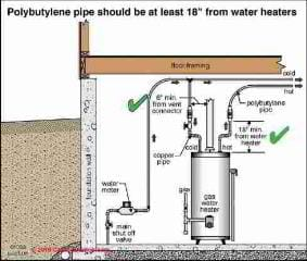 Polybutylene water piping guidelines (C) Carson Dunlop Associates