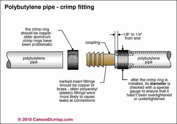 Pb pipe polybutylene pipe in buildings properties uses for Pb water pipe