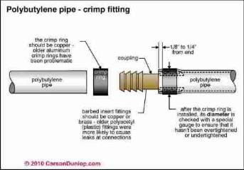 Polybutylene water piping guidelines (C) Carson Dunlop Assoc