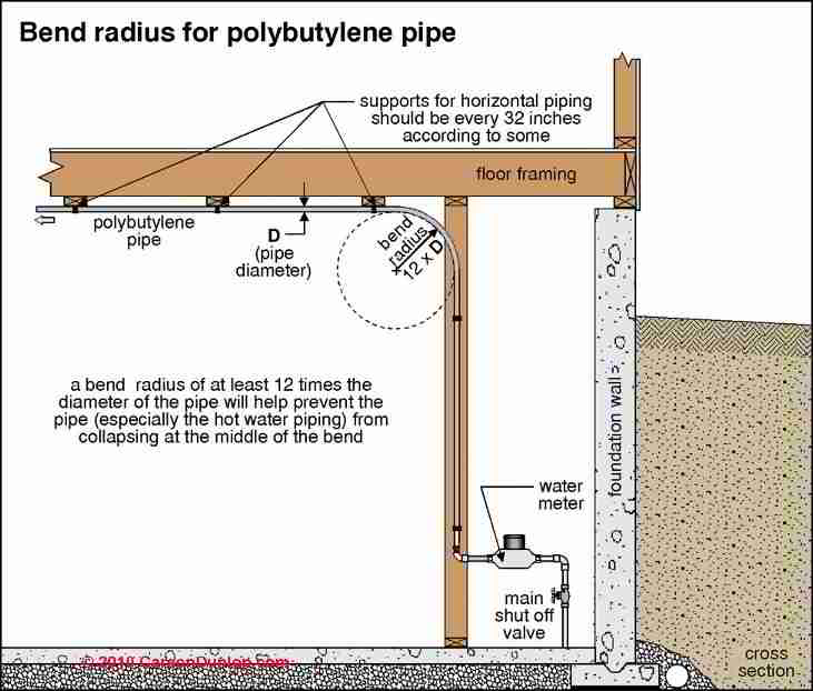 Pb pipe polybutylene pipe in buildings properties uses for Pvc vs copper main water line