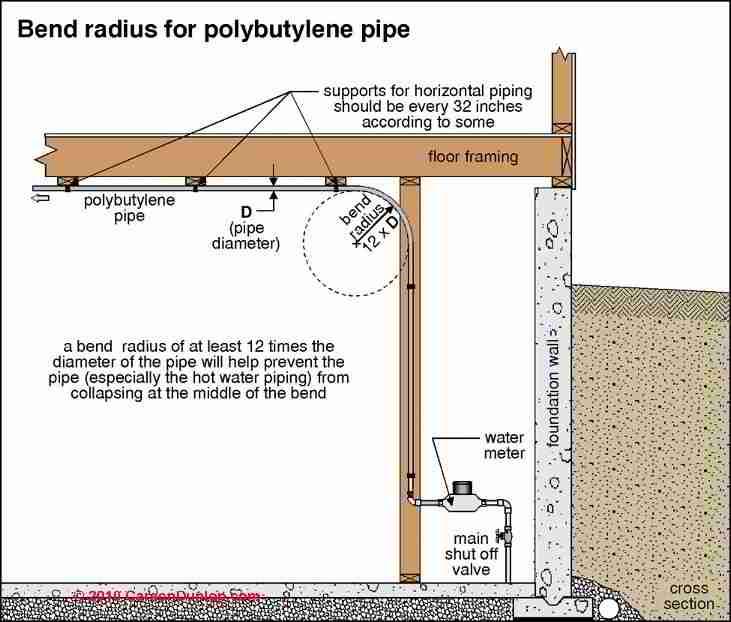 Pb pipe polybutylene pipe in buildings properties uses for Plastic water lines vs copper