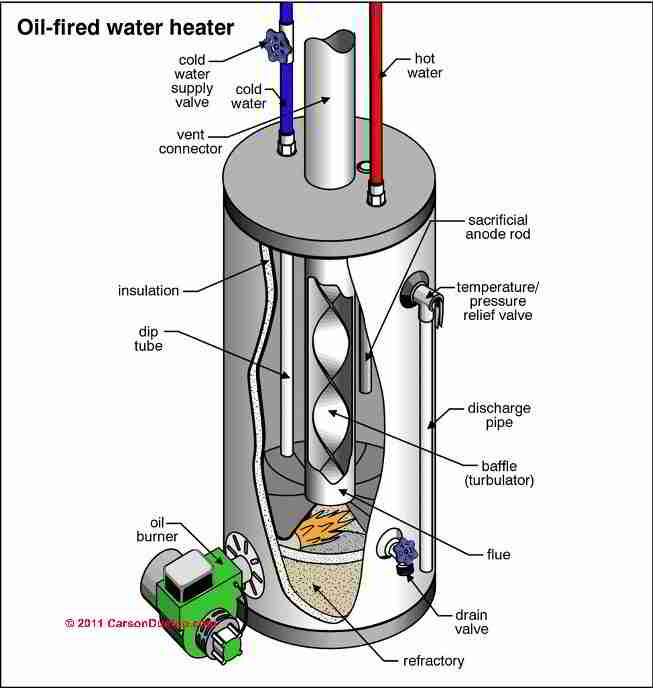 Guide To Oil Fired Hot Water Heaters  Inspection